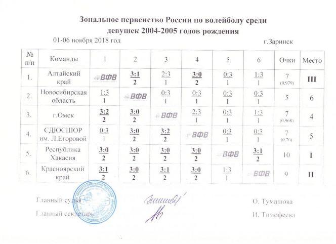 Зональное первенство России по волейболу среди девушек 2004-2005 годов рождения. Заринск. Ноябрь 2018