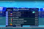 Роман Жданов: есть второй мировой рекорд и четвертая медаль