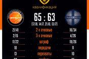 «АлтайБаскет» стартовал в Кубке России с поражения от «Иркута» – 63:65